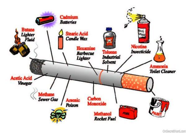 составляющее сигаретного дыма