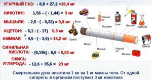 opasnie veschestva v sigaretah